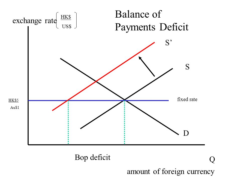 how exchange rate relates to bop Chapter 3 balance of payments  exchange rate regimes answer: the balance of payments identity holds that the combined balance on the current and capital.