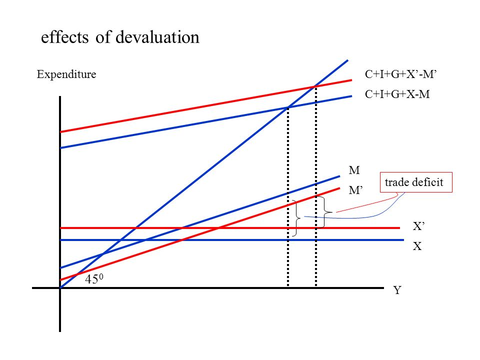 impact of devaluation on trade balance Relationship between exchange rate devaluation and trade balance, there are still heated debates among scholars over the impact of devaluation on trade.