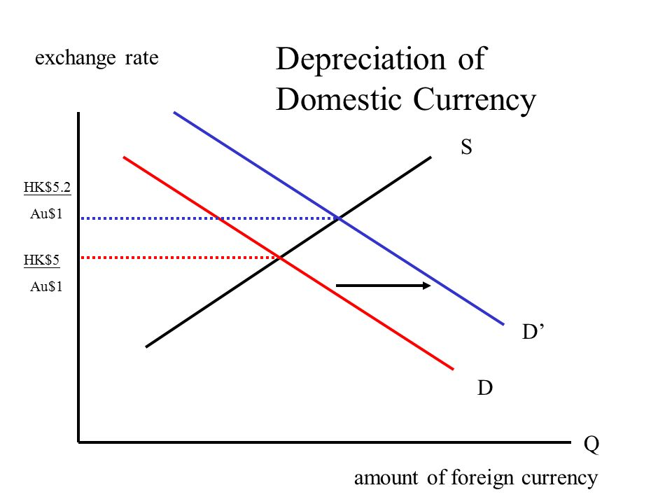effect of dollar appreciation and depreciation on us exports and imports A rising dollar relative to the currencies of our trading partners generally makes our imports cheaper to our consumers and our exports []  under those circumstances the trade effects won't help the economy come out of  are using currency depreciation as a policy tool to stimulate their economies.