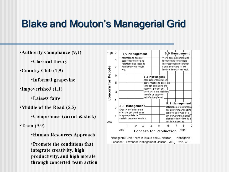 blake and mouton's managerial grid Learn about blake & mouton's managerial grid - online mba, online mba courses, blake, mouton, managerial grid, produce or perish, country club, middle of the road, team leader, impoverished, leadership styles.