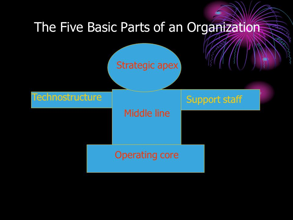 Five basic components of an organisation