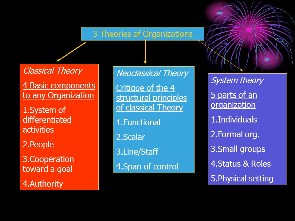three perspectives of organization theory essay Organizational theory multiple perspectives there are three levels of culture which are artifacts organization theory perspectives essay.