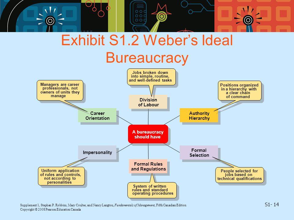 Exhibit S1.2 Weber's Ideal Bureaucracy