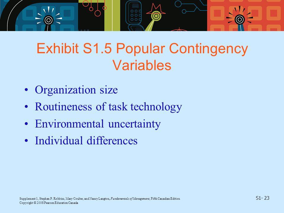 Exhibit S1.5 Popular Contingency Variables