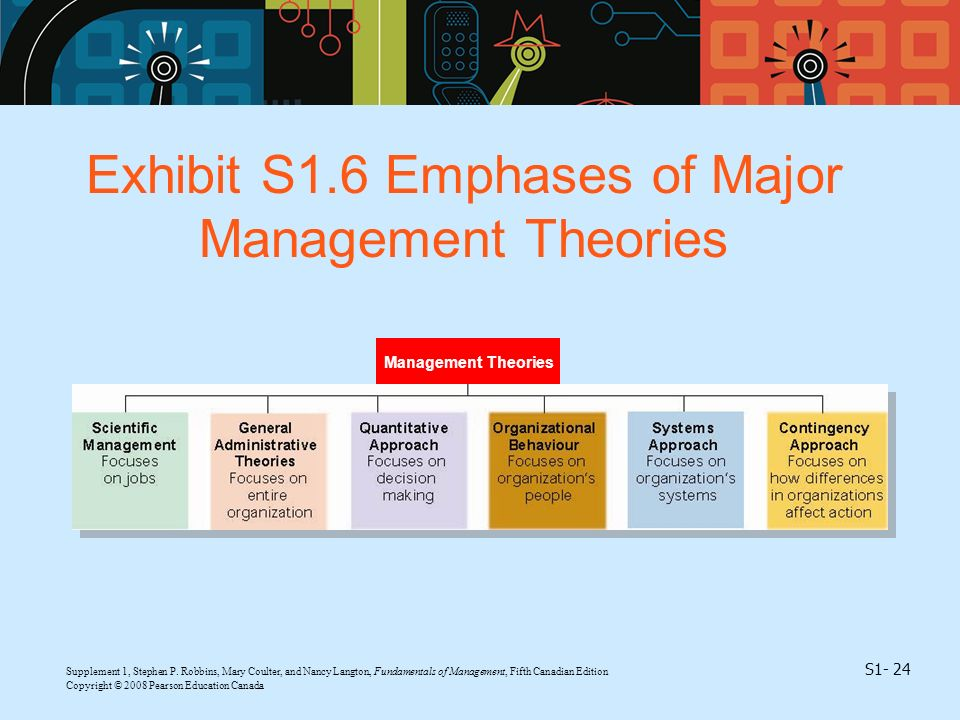 Exhibit S1.6 Emphases of Major Management Theories