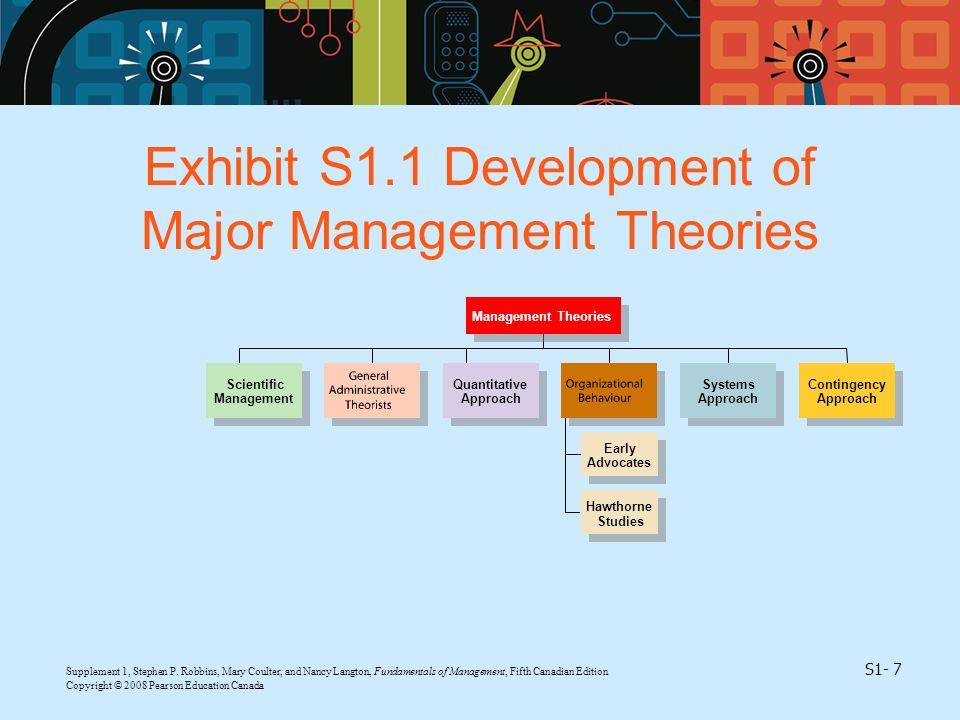 Exhibit S1.1 Development of Major Management Theories