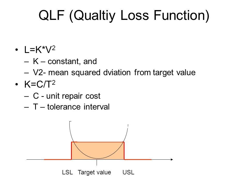 QLF (Qualtiy Loss Function)