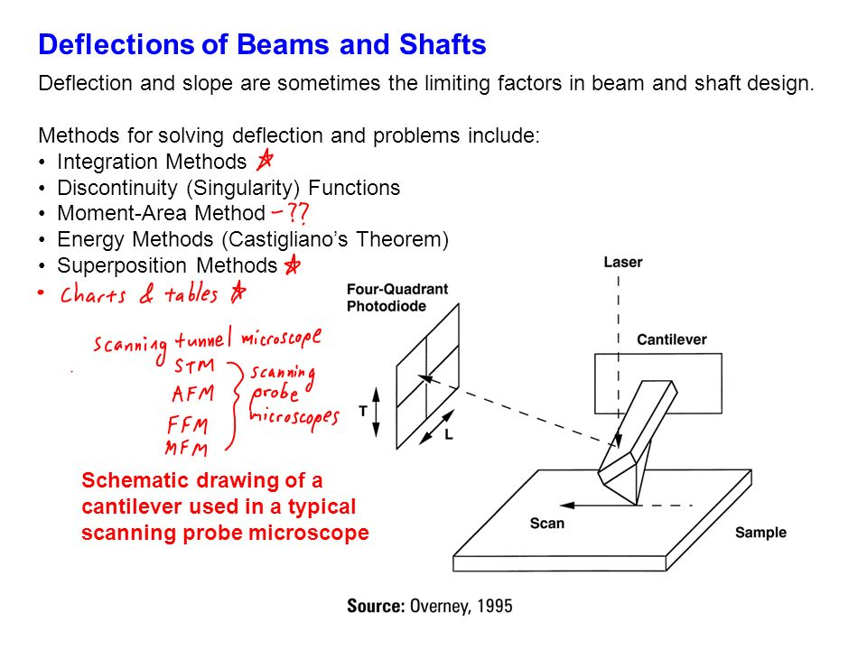 Deflections of Beams and Shafts - ppt video online download