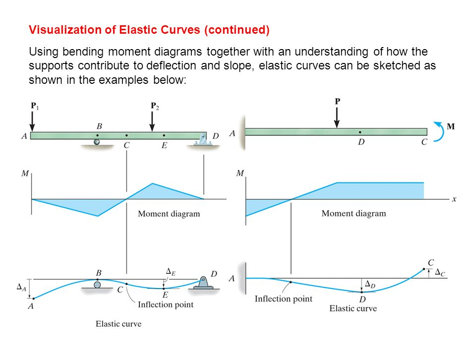 how to use moment curvature relationship for deflection