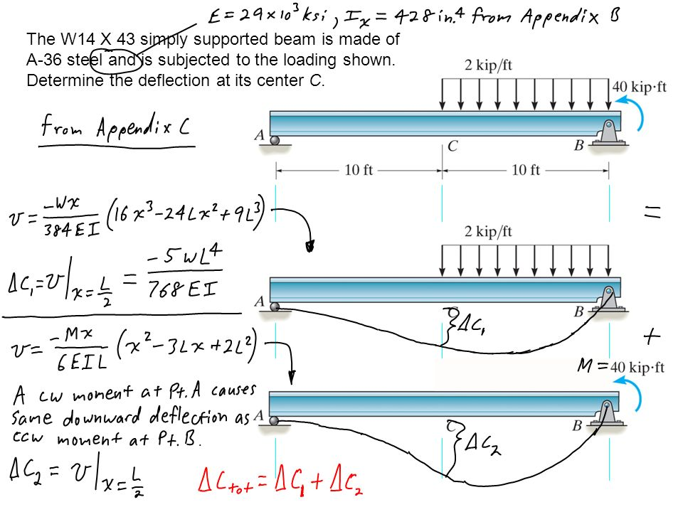 deflection of simply supported beam Check out our beam calculator based on the methodology described here  beam deflection tables  simply supported, center load: deflection: $$ \delta = -.