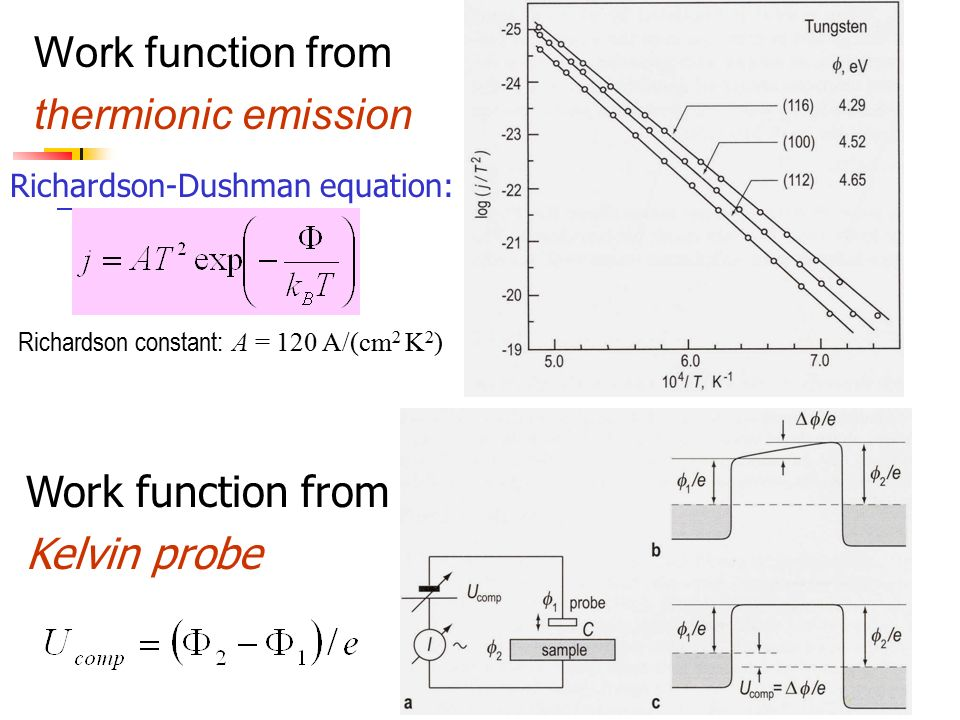 Bloch periodic boundaries in dating 2