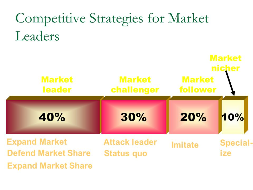 competitive strategies for market leaders Fakult t viii: wirtschaft und management fachgebiet strategische unternehmensf hrung prof dr michael mirow seminar paper on strategies to achieve market leadership: the example of amazon the company can develop competitive strategies to realize sustained competitive advantages.