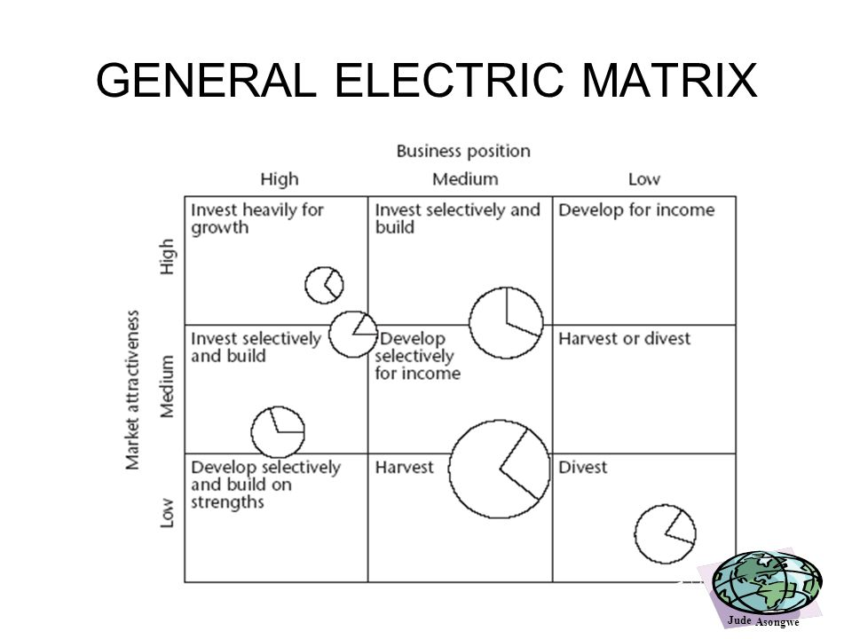 ansoff matrix general electric Ge / mckinsey matrix in consulting engagements with general electric in the 1970's, mckinsey & company developed a nine-cell portfolio matrix as a tool for screening.