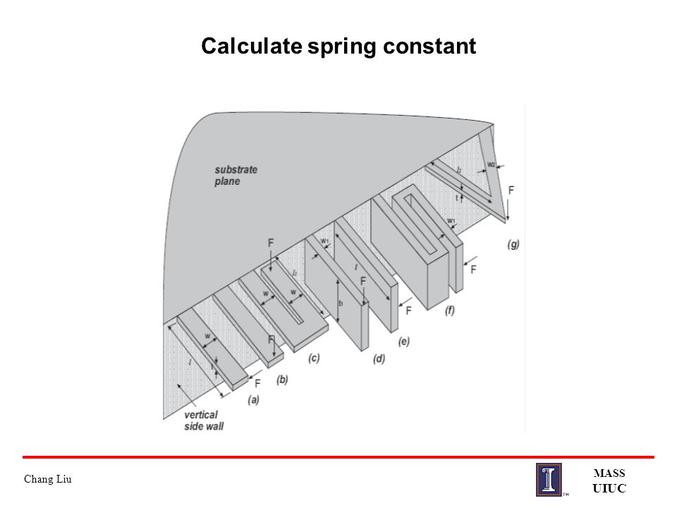determine the spring constant k To determine the spring constant of three different springs varied in size from small, medium and large.