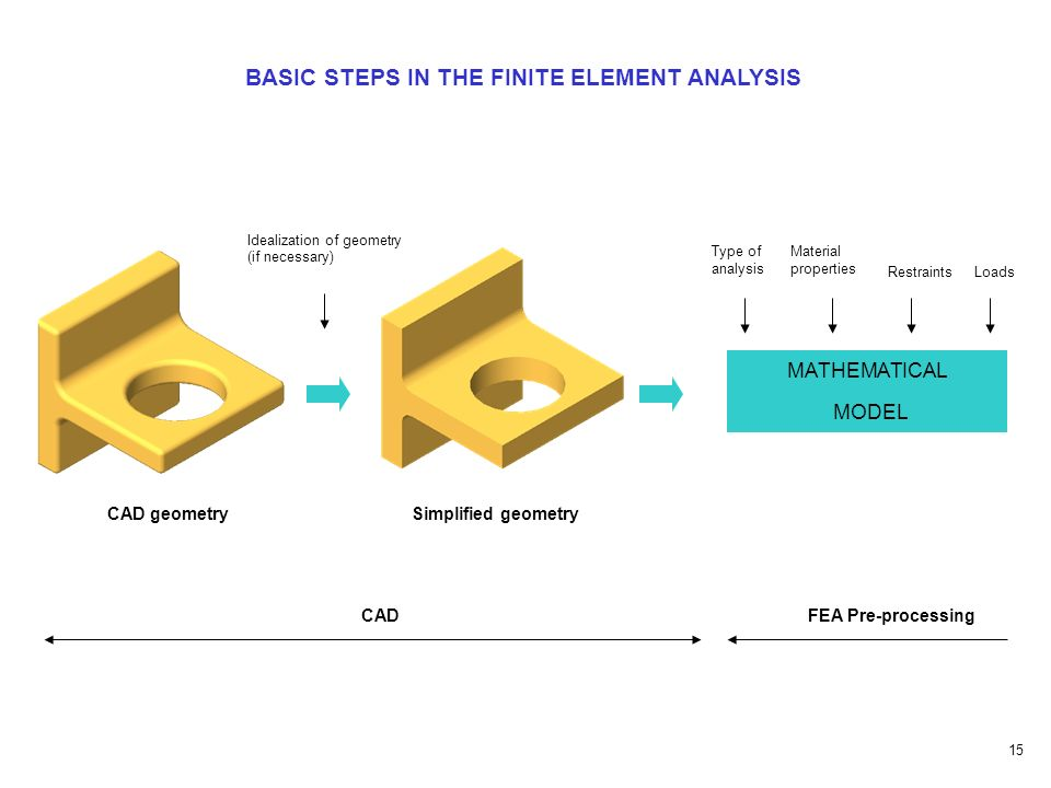 Finite element methods for mechanical engineering ppt for Finite element methode