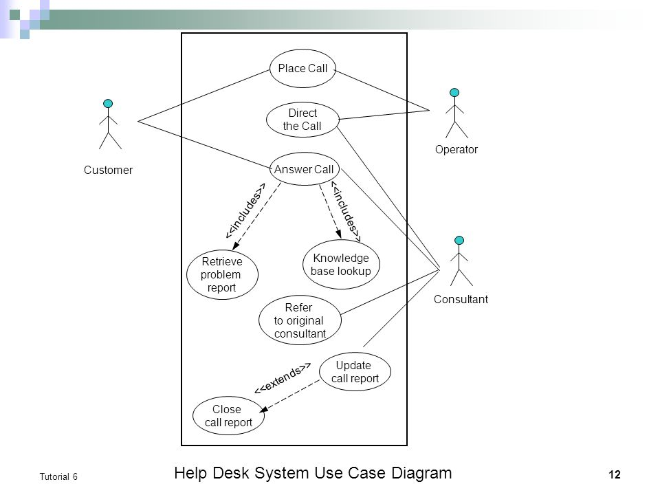 Tutorial 6 dfds vs use case diagrams textbook chapter 7 appendix help desk system use case diagram ccuart Gallery