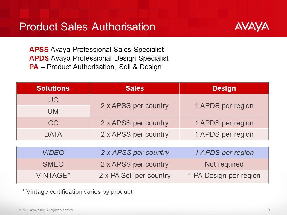 Hnes support services what you need to know about pass express 5 product sales authorisation apss avaya professional fandeluxe Choice Image