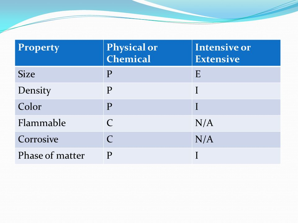 Corrosive Physical Or Chemical Property