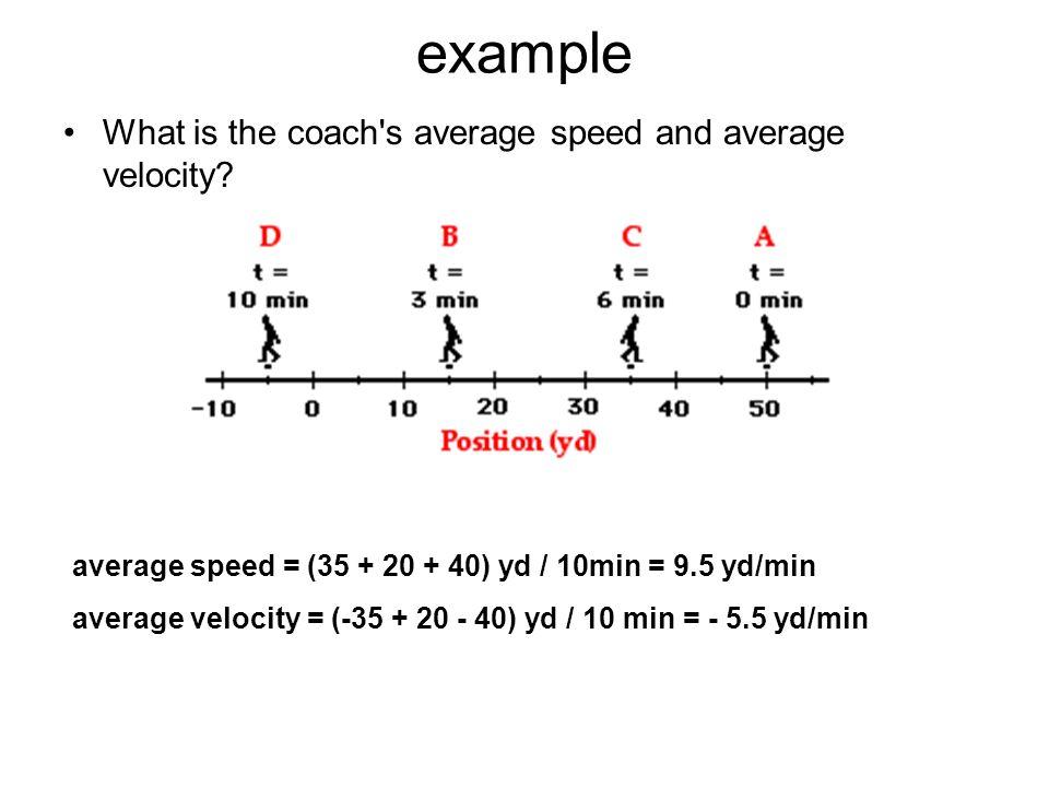 Velocity examples