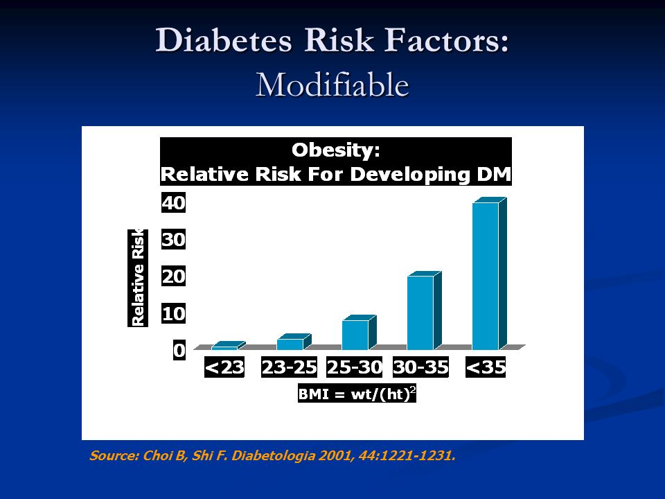 Diabetes Risk Factors: Modifiable