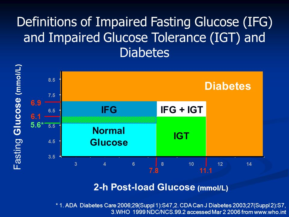 Definitions of Impaired Fasting Glucose (IFG) and Impaired Glucose Tolerance (IGT) and Diabetes
