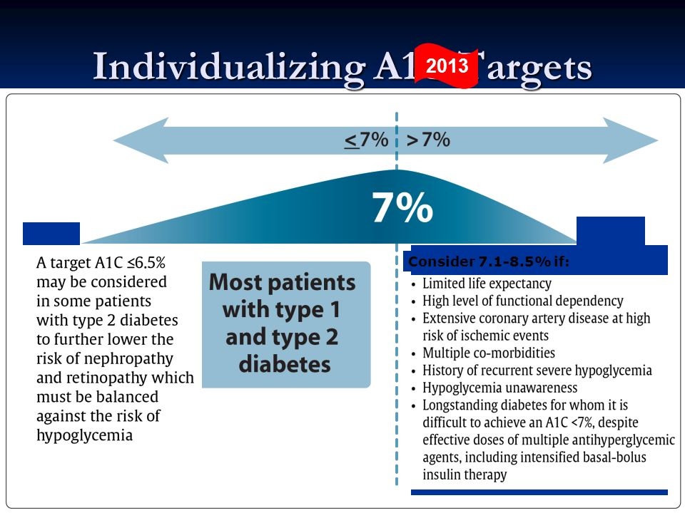 Individualizing A1C Targets