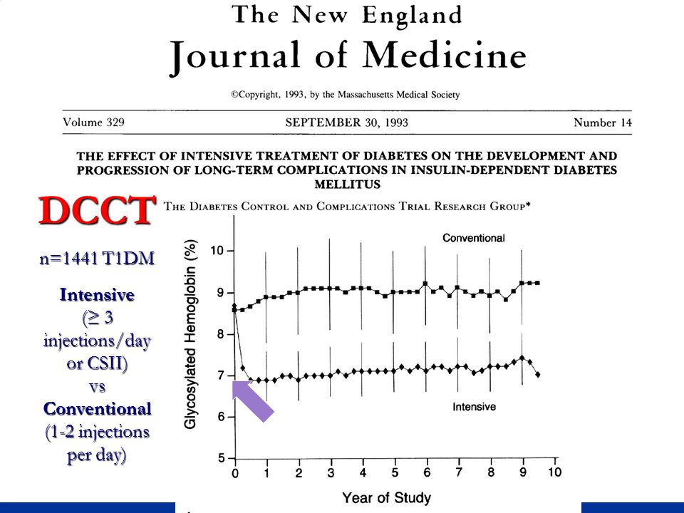 DCCT n=1441 T1DM Intensive (≥ 3 injections/day or CSII) vs Conventional (1-2 injections per day)