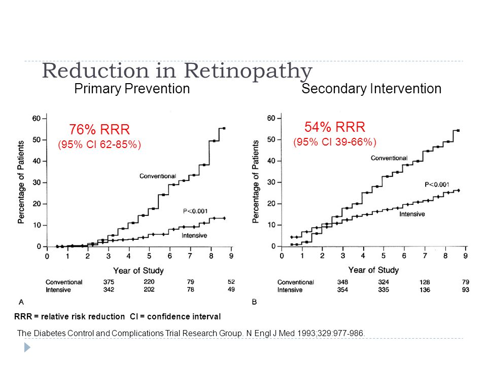 Reduction in Retinopathy
