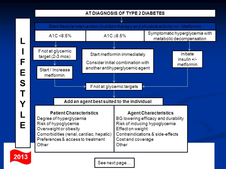 L I F E S T Y 2013 AT DIAGNOSIS OF TYPE 2 DIABETES