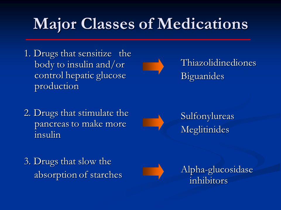Major Classes of Medications