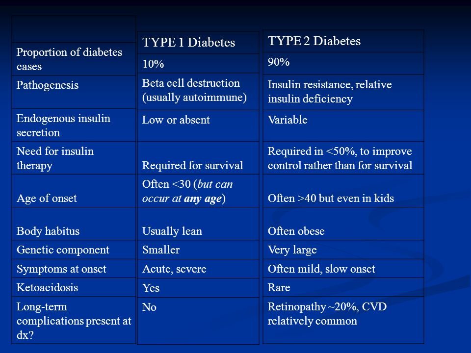 TYPE 2 Diabetes TYPE 1 Diabetes Proportion of diabetes cases