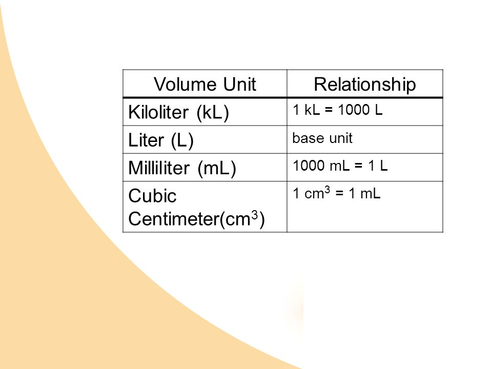 Dimensional analysis look at title and pick apart ppt video online download - How many milliters in a liter ...