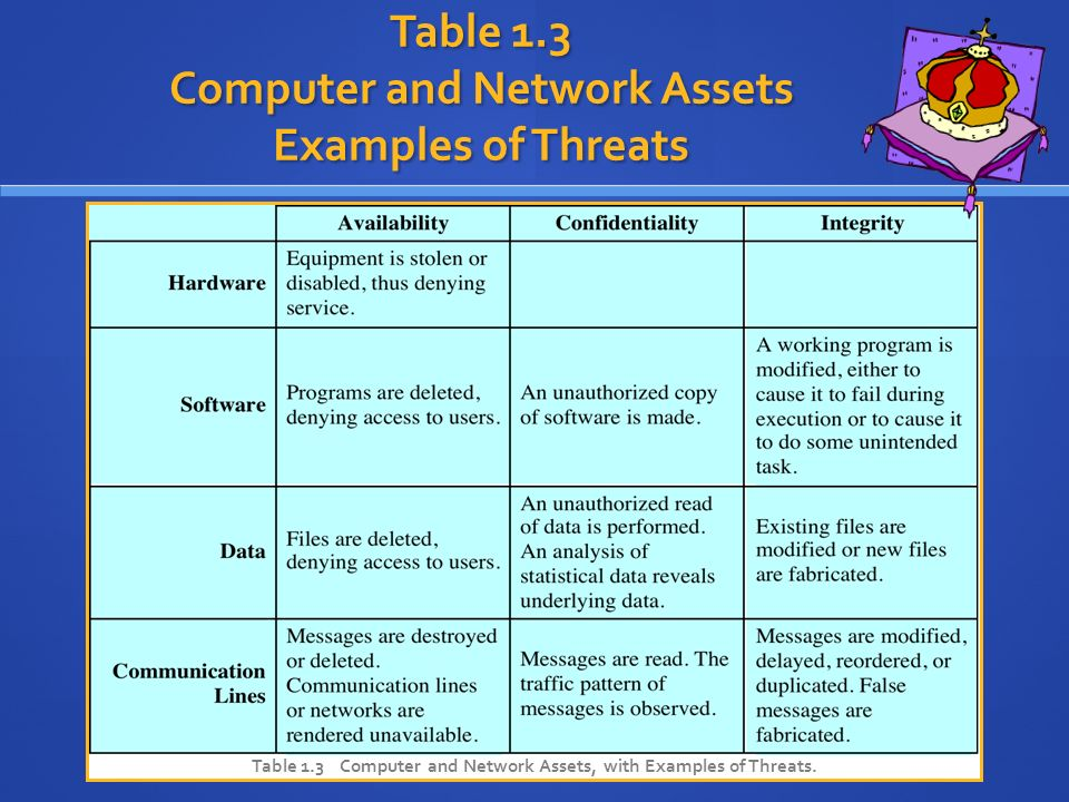 network security and vulnerability threat table It security: threats, vulnerabilities  sans top 20 security vulnerabilities • information goes here  –usually part of a malicious network or.