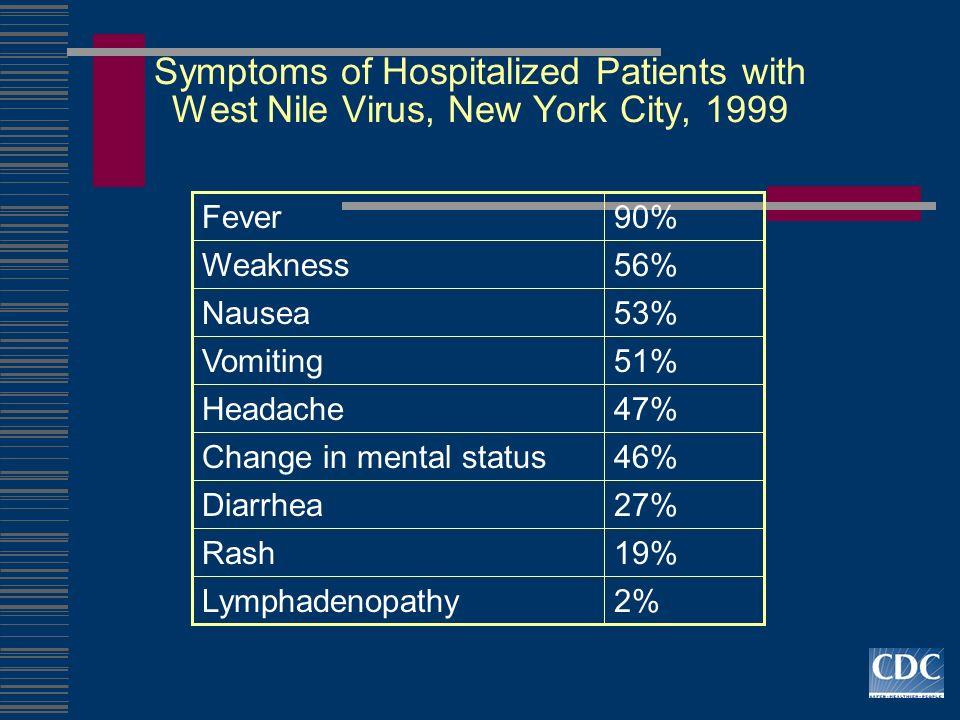 Symptoms of Hospitalized Patients with West Nile Virus, New York City, 1999