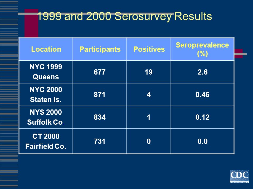 1999 and 2000 Serosurvey Results