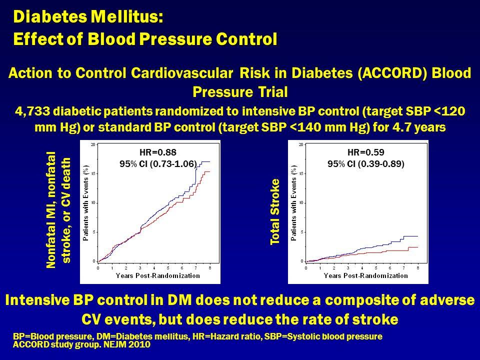 ACCORD BP: Intensive BP Lowering Futile in ... - Medscape