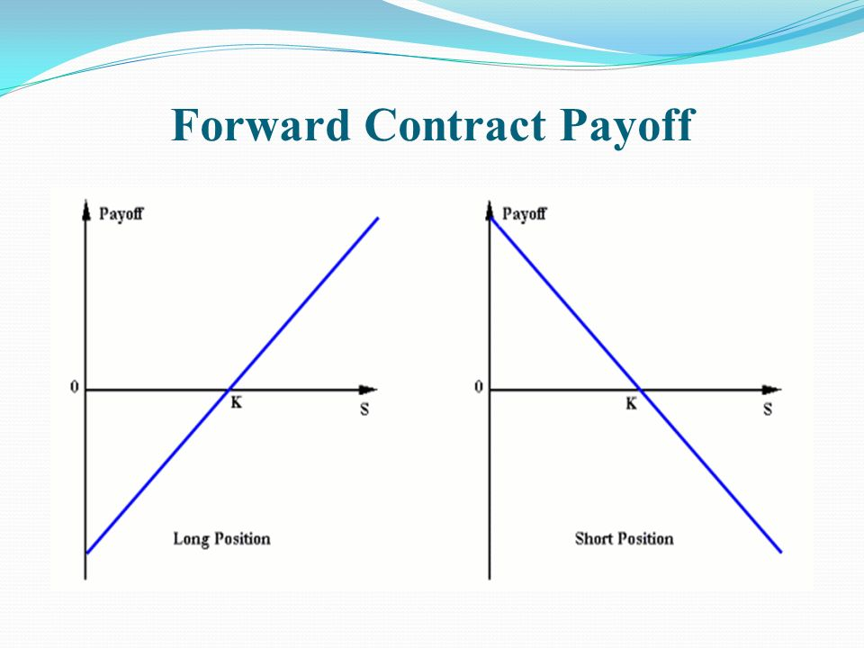 Forward contract in forex market