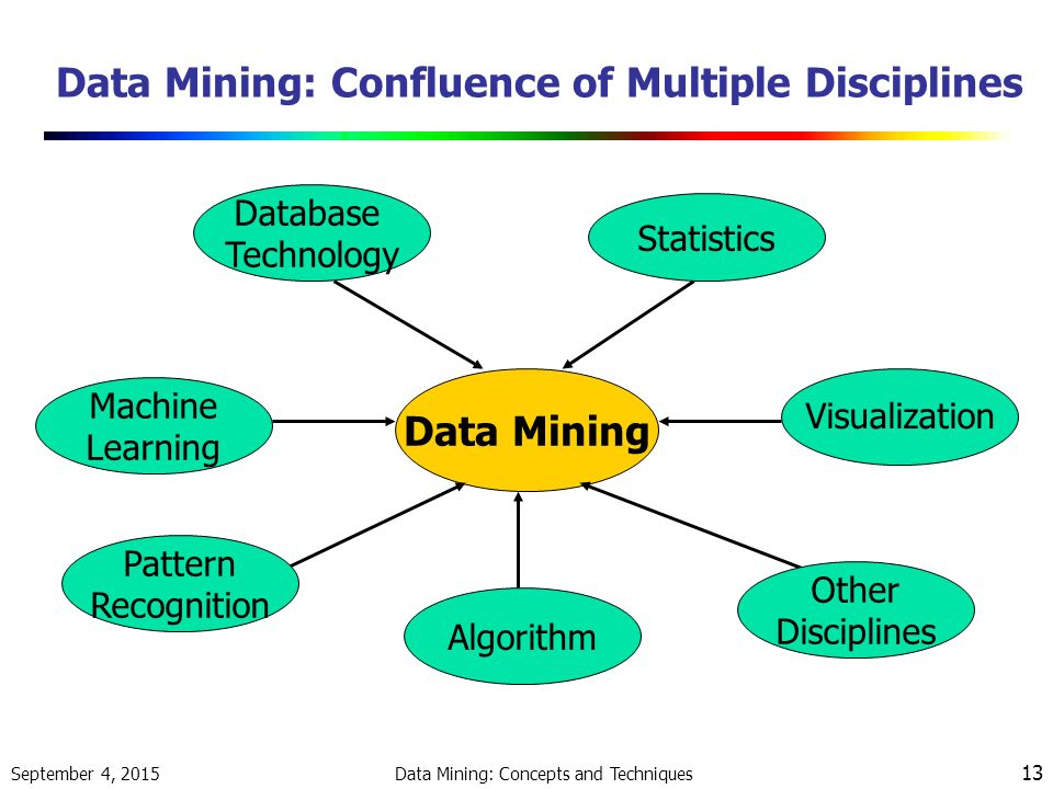 thesis on data mining techniques , applying data mining techniques in classifying personal in structuring through effective data mining thesis committee: daniel larose.