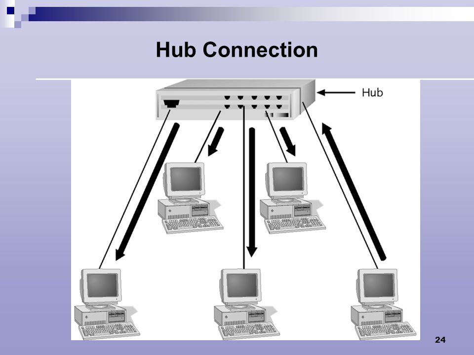 Hub Connection