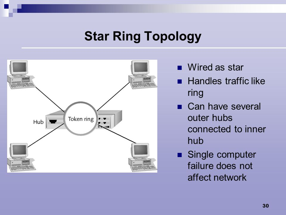 Star Ring Topology Wired as star Handles traffic like ring