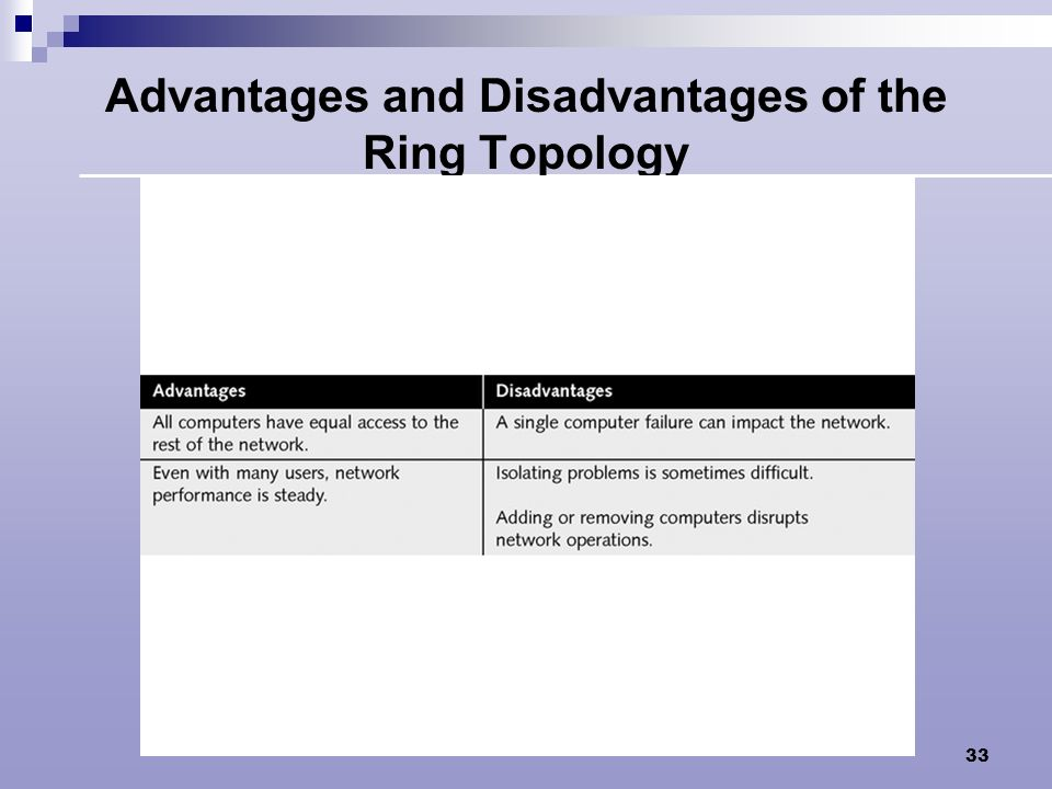 Advantages and Disadvantages of the Ring Topology