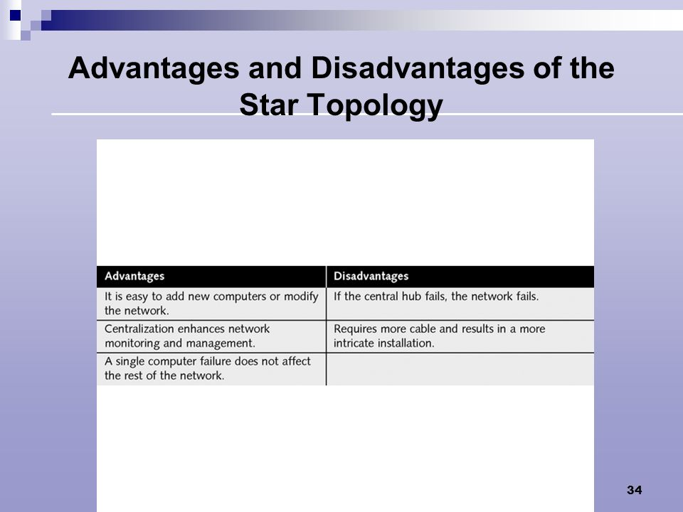 Advantages and Disadvantages of the Star Topology