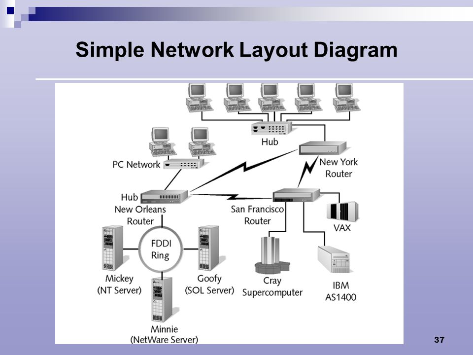 Simple Network Layout Diagram