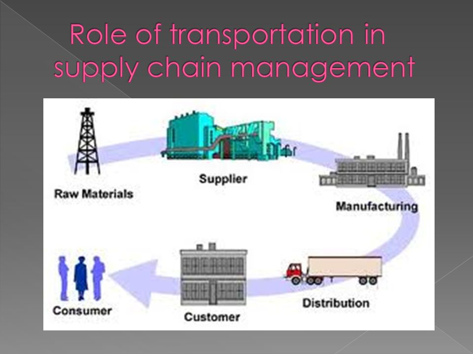 role of it in supply chain Get an answer for 'write an essay on the main functions of supply chain management (scm) and its processes and components' and find homework help for other business.
