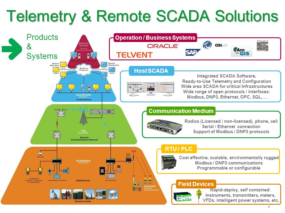 Telemetry And Remote Scada Solutions Ppt Download