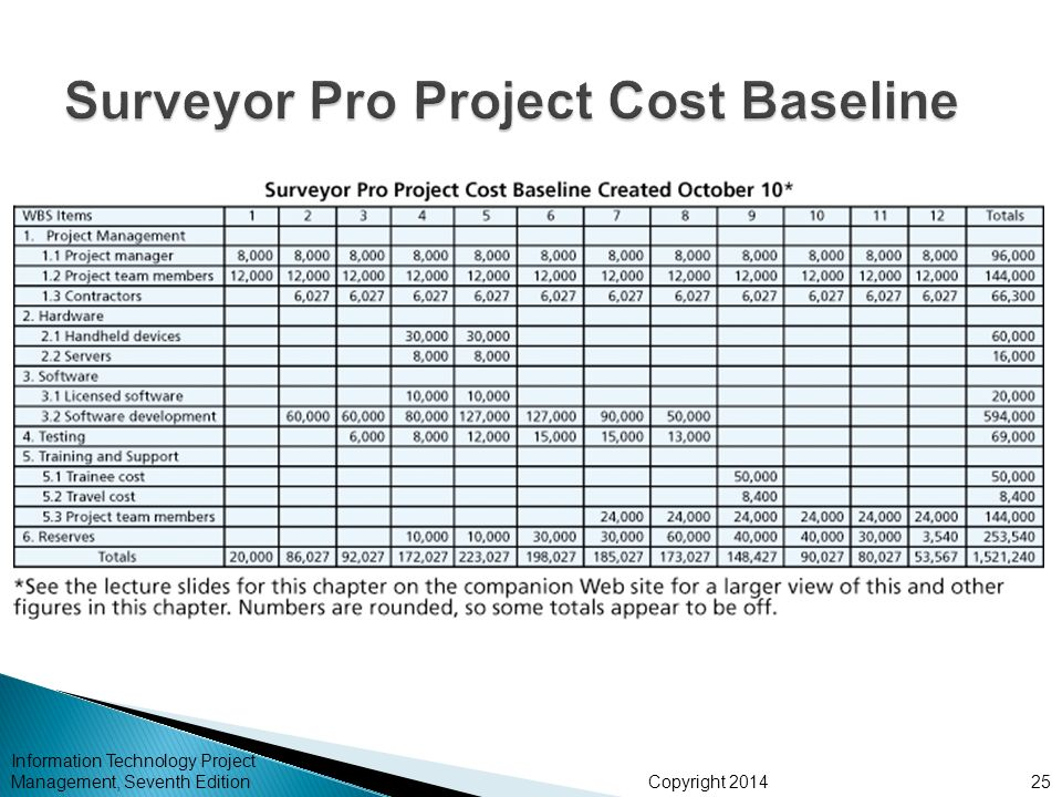 """why is it critical to develop a time phased baseline to plan a project and its performance The planned value (pv) is the time-phased budget baseline as an immediate translation of the schedule constructed from the project network (without or with resources, as discussed in """"the critical path or the critical chain."""