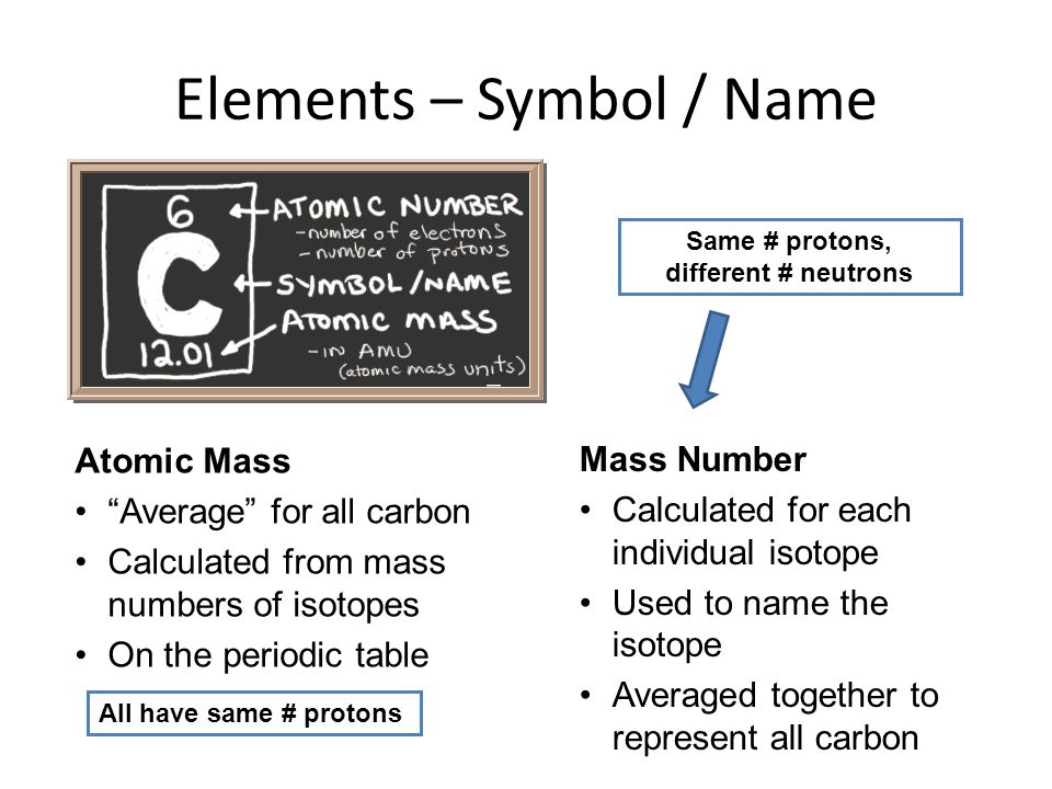 Chemistry lesson molar mass get chemistry help lecture 10 atoms and the 25 best hydrogen element ideas on pinterest john urtaz Image collections