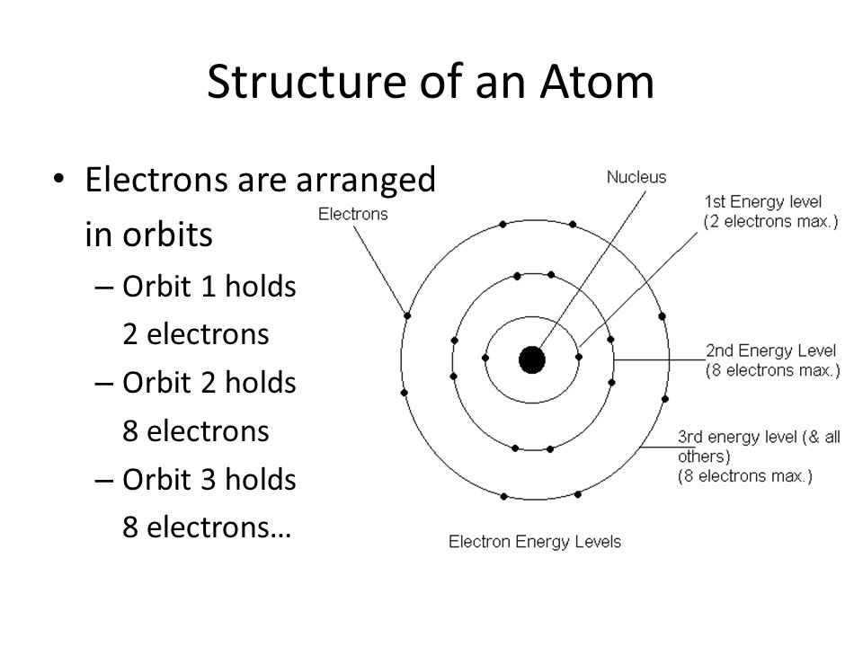 an overview of the structure of an atom Atoms are the basic units of matter and the defining structure of elements the term atom comes from the greek word for indivisible, because it was once thought that atoms were the smallest .