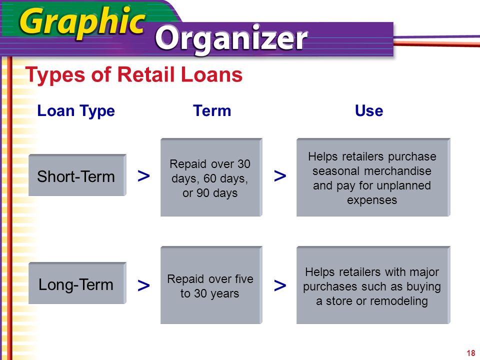 retail strategies their uses and types Learn 5 crucial marketing strategies on how nimble organizations have been able to understand their 5 marketing strategies community banks use retail banks.