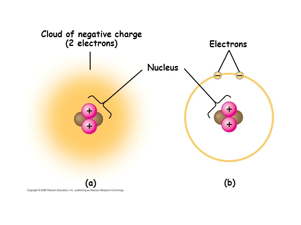 Cloud of negative charge (2 electrons)